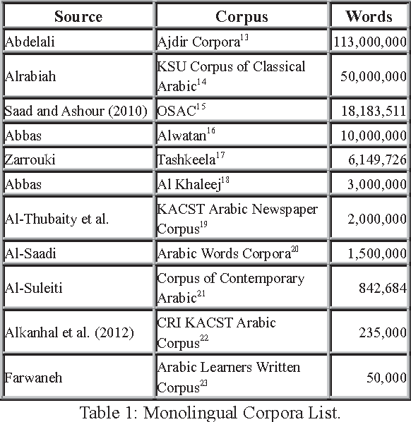 Figure 1 for Critical Survey of the Freely Available Arabic Corpora