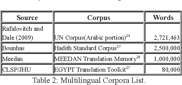 Figure 2 for Critical Survey of the Freely Available Arabic Corpora