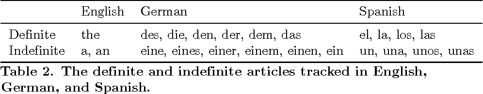 Figure 4 for Understanding Editing Behaviors in Multilingual Wikipedia