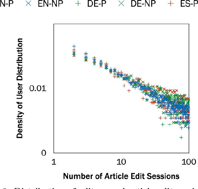 Figure 3 for Understanding Editing Behaviors in Multilingual Wikipedia