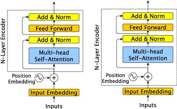 Figure 1 for Multiplicative Position-aware Transformer Models for Language Understanding
