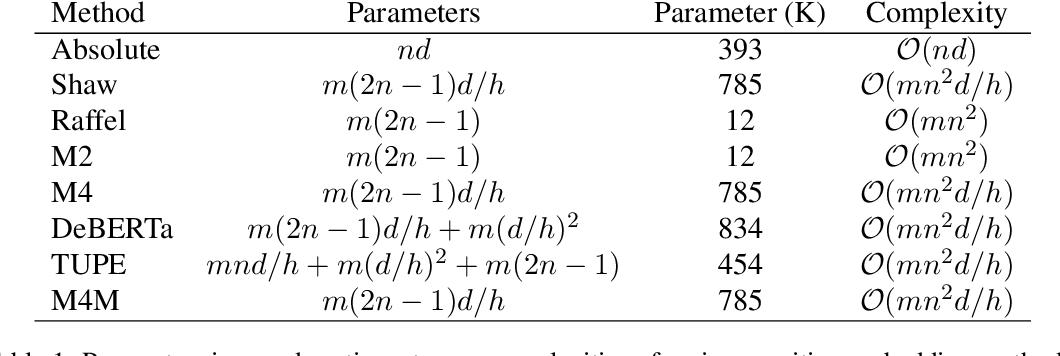 Figure 2 for Multiplicative Position-aware Transformer Models for Language Understanding