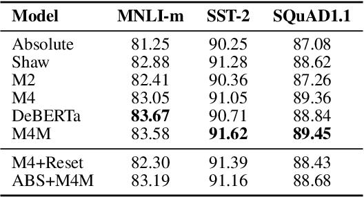 Figure 4 for Multiplicative Position-aware Transformer Models for Language Understanding