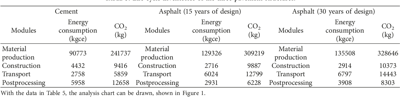 PDF] Reliability Evaluation of Pavement Life-Cycle Assessment Model