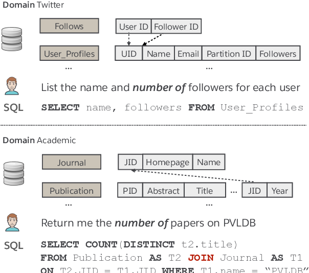 Figure 1 for Bridging Textual and Tabular Data for Cross-Domain Text-to-SQL Semantic Parsing
