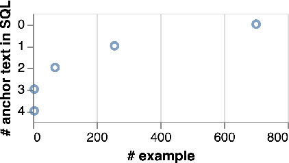 Figure 4 for Bridging Textual and Tabular Data for Cross-Domain Text-to-SQL Semantic Parsing