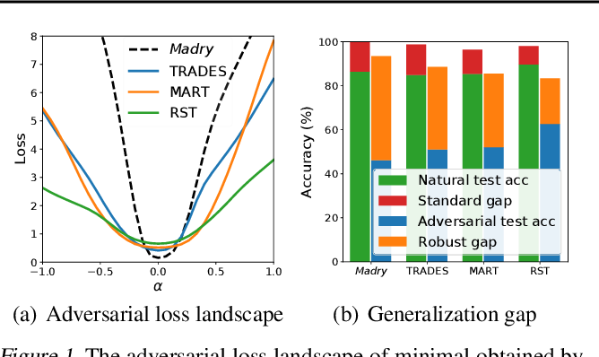 Figure 1 for Revisiting Loss Landscape for Adversarial Robustness