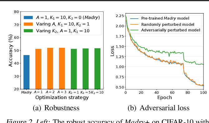 Figure 3 for Revisiting Loss Landscape for Adversarial Robustness