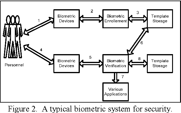 Figure 10 From Trends And Challenges In Mono And Multi Biometrics