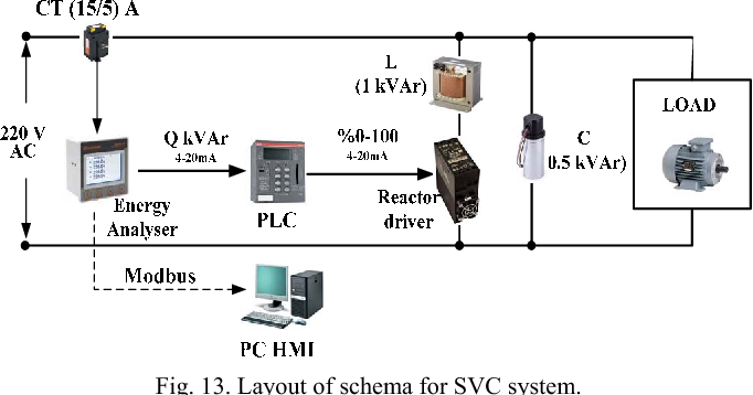 Comparison of Fuzzy-PID controlled single phase static reactive ...