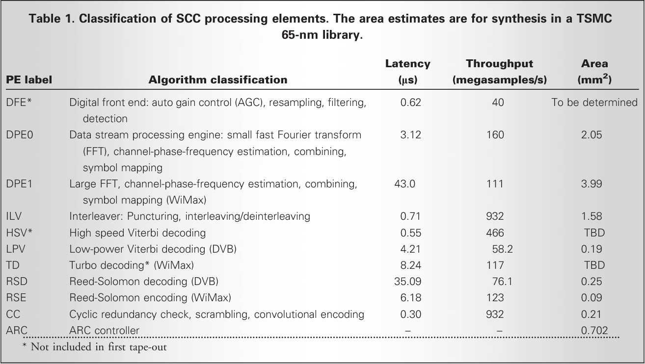 Table 1 from Architecture of the Scalable Communications