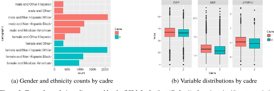Figure 3 for Semantically-aware population health risk analyses