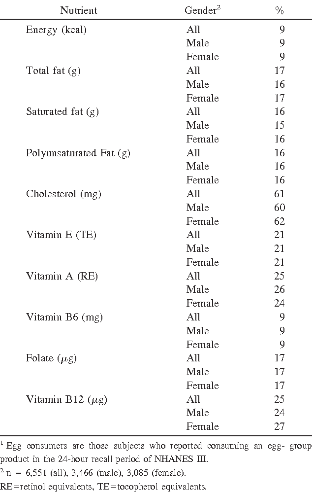 Table 4 from Nutritional contribution of eggs to American diets