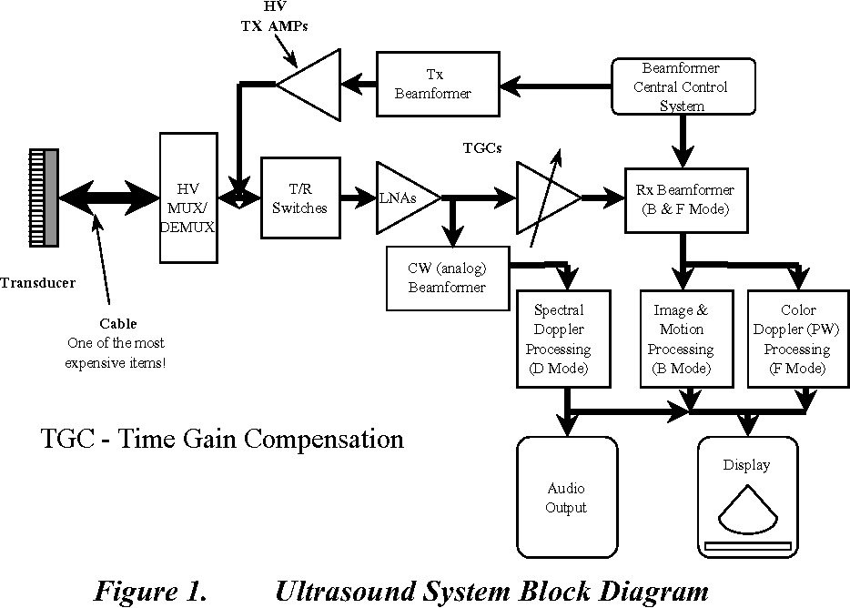 Ultrasound System Considerations And Their Impact On Front End