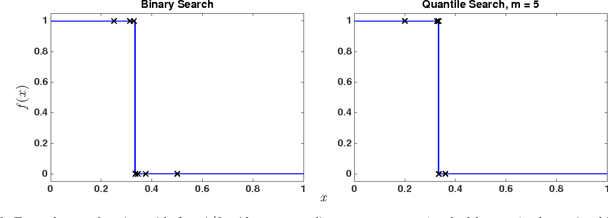 Figure 2 for Distance-Penalized Active Learning Using Quantile Search