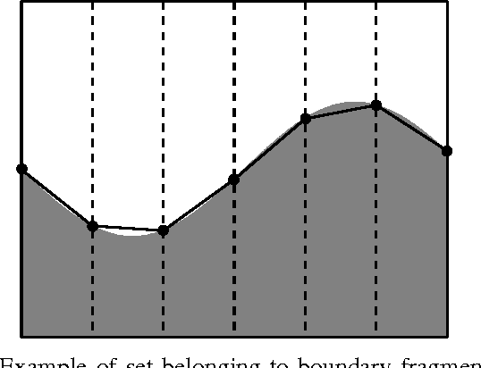 Figure 3 for Distance-Penalized Active Learning Using Quantile Search
