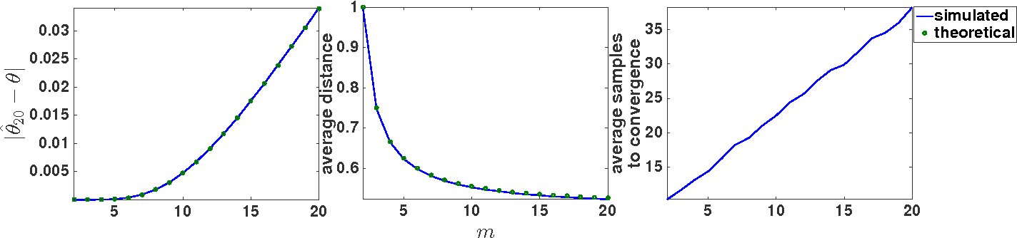 Figure 4 for Distance-Penalized Active Learning Using Quantile Search