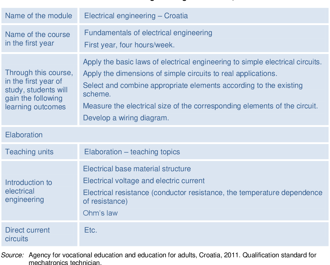 Table 13 From No 29 Curriculum Reform In Europe The Impact Of Simple Electric Circuits Electrical Circuit Learning Outcomes Semantic Scholar