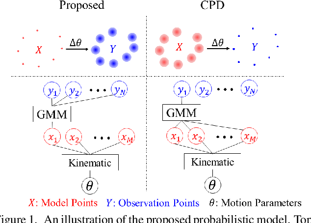 Figure 1 for FilterReg: Robust and Efficient Probabilistic Point-Set Registration using Gaussian Filter and Twist Parameterization