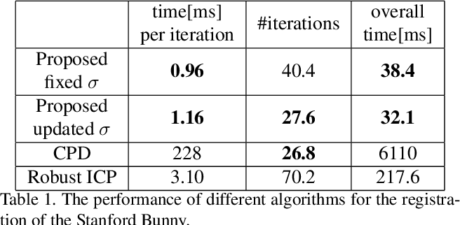 Figure 2 for FilterReg: Robust and Efficient Probabilistic Point-Set Registration using Gaussian Filter and Twist Parameterization