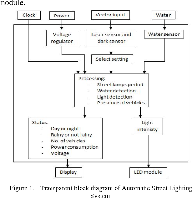 transparent block diagram of automatic street lighting system