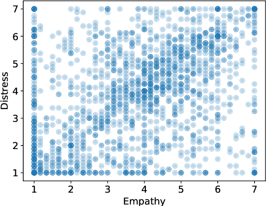 Figure 2 for Modeling Empathy and Distress in Reaction to News Stories