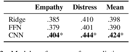 Figure 3 for Modeling Empathy and Distress in Reaction to News Stories