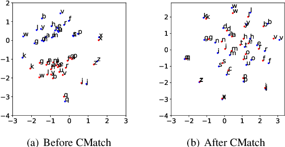 Figure 1 for Cross-domain Speech Recognition with Unsupervised Character-level Distribution Matching