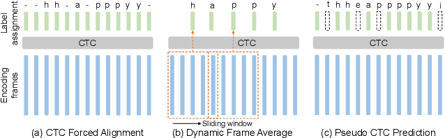 Figure 3 for Cross-domain Speech Recognition with Unsupervised Character-level Distribution Matching