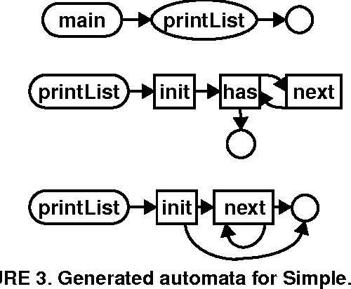 FIGURE 3. Generated automata for Simple.