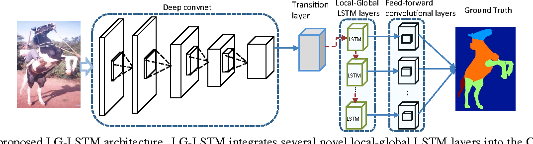 Figure 3 for Semantic Object Parsing with Local-Global Long Short-Term Memory