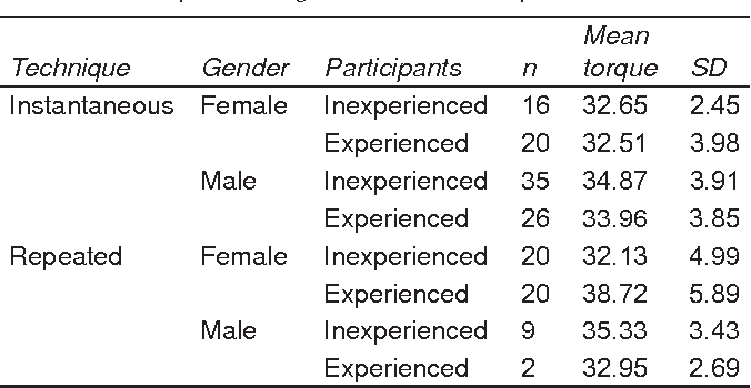 Table 2 The mean torque values distributed by level of experience gender and  sc 1 st  Semantic Scholar & Table 2 from Intended and Achieved Torque of Implant Abutmentu0027s ...