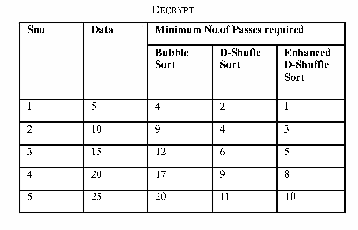 Table 2 from An enhanced D-Shuffle Sorting algorithm for