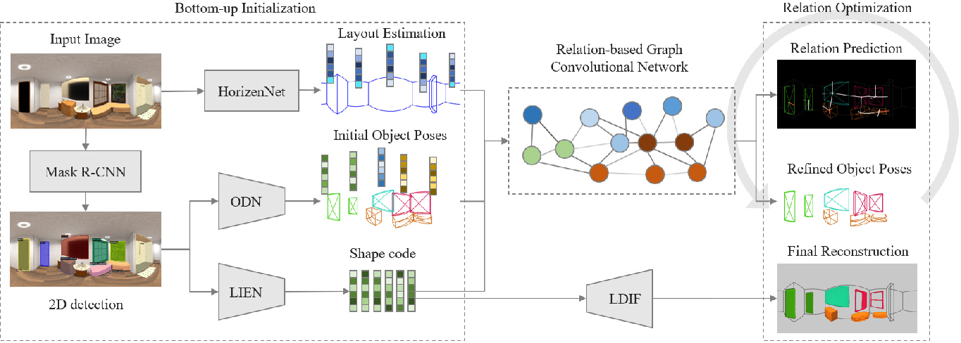Figure 3 for DeepPanoContext: Panoramic 3D Scene Understanding with Holistic Scene Context Graph and Relation-based Optimization