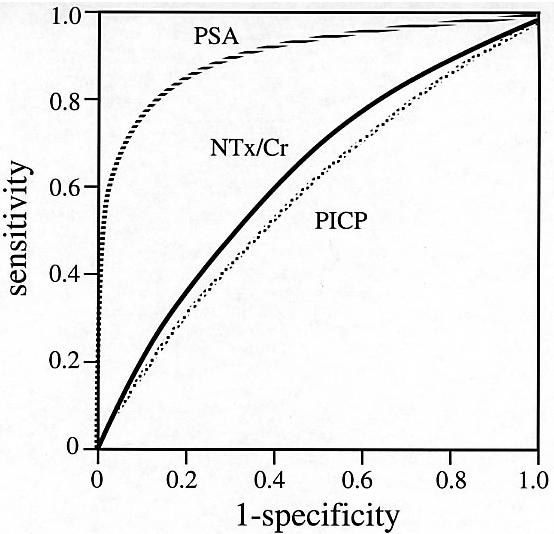 Fig. 2 Comparison of ROC curve of serum PSA, PICP, urine NTx/Cr. The AUC was 0.89 in serum PSA, 0.59 in serum PICP and 0.64 in urine NTx/Cr.