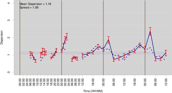 Figure 4 for Probabilistic Forecasting using Deep Generative Models