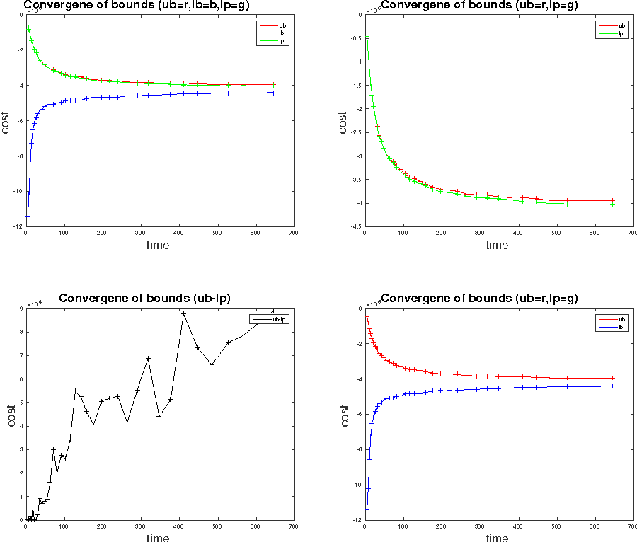 Figure 2 for Tracking Objects with Higher Order Interactions using Delayed Column Generation