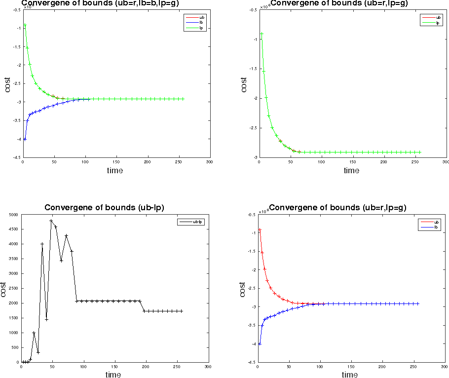 Figure 4 for Tracking Objects with Higher Order Interactions using Delayed Column Generation
