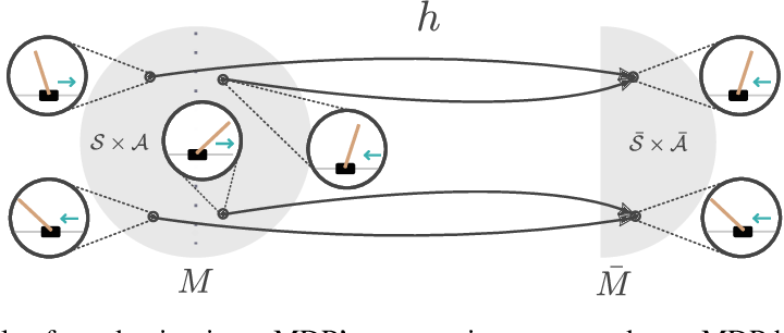 Figure 2 for MDP Homomorphic Networks: Group Symmetries in Reinforcement Learning