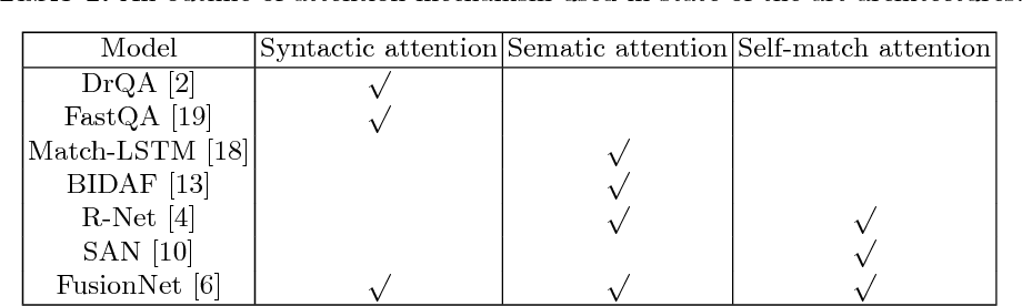 Figure 1 for A3Net: Adversarial-and-Attention Network for Machine Reading Comprehension