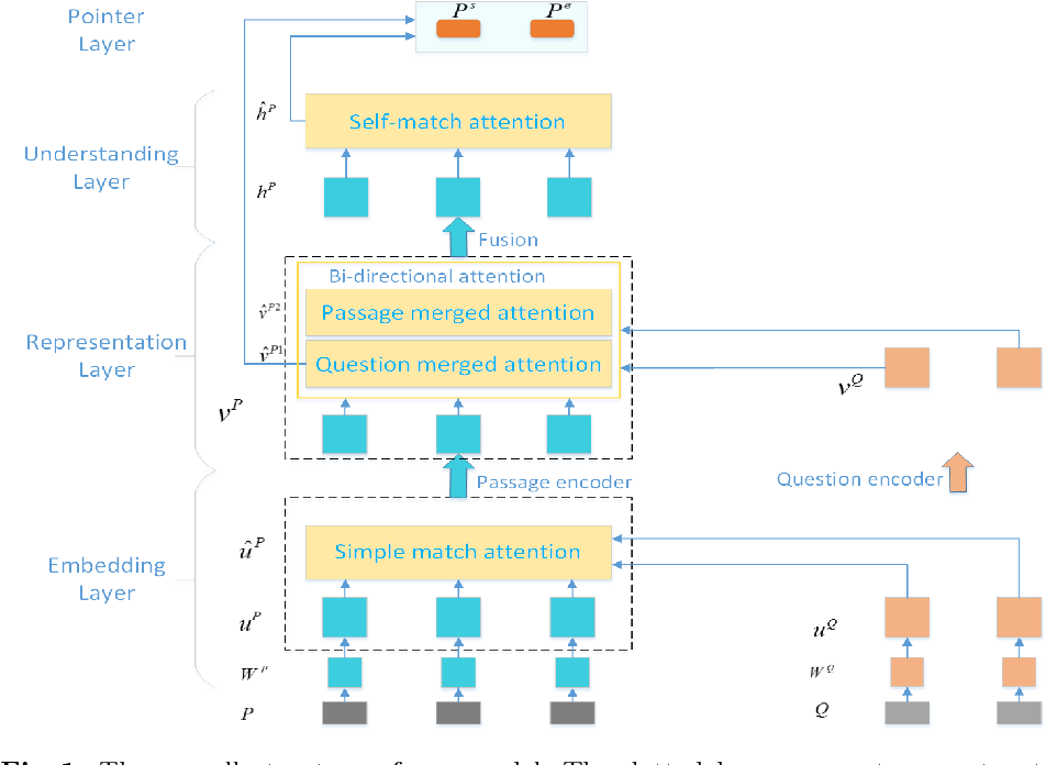 Figure 2 for A3Net: Adversarial-and-Attention Network for Machine Reading Comprehension