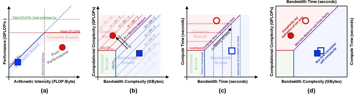Figure 2 for Time-Based Roofline for Deep Learning Performance Analysis