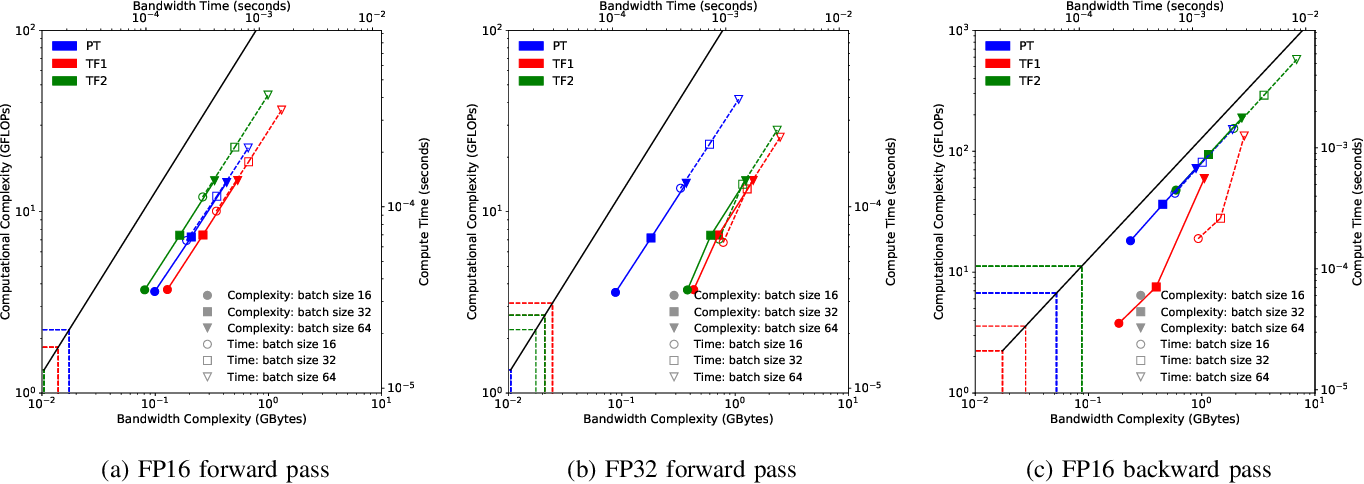 Figure 3 for Time-Based Roofline for Deep Learning Performance Analysis