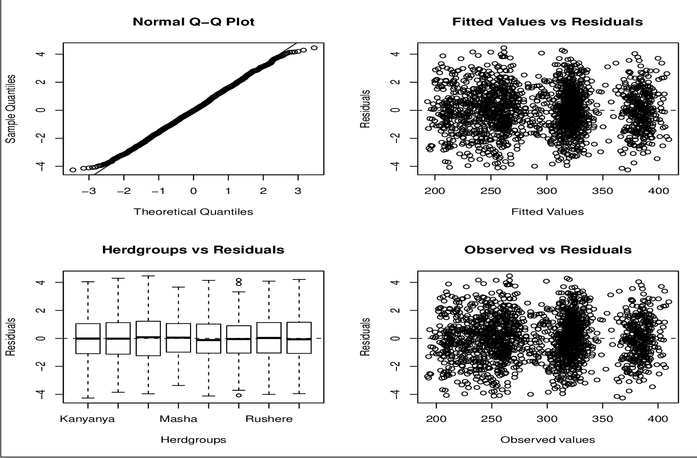 Figure 5 from On the Linear Mixed Effects Regression (lmer