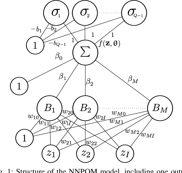 Figure 1 for A mixture of experts model for predicting persistent weather patterns