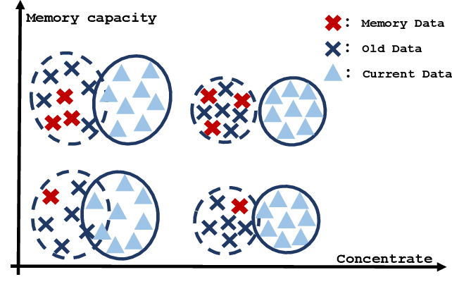 Figure 1 for Alleviate Representation Overlapping in Class Incremental Learning by Contrastive Class Concentration