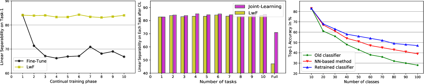 Figure 3 for Alleviate Representation Overlapping in Class Incremental Learning by Contrastive Class Concentration