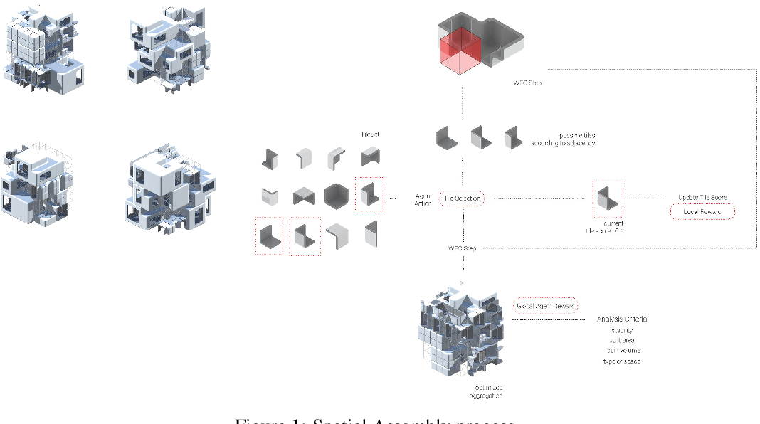 Figure 1 for Spatial Assembly: Generative Architecture With Reinforcement Learning, Self Play and Tree Search