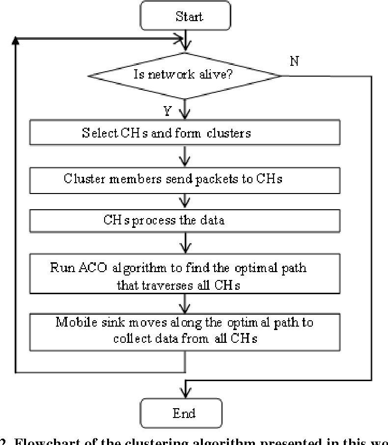 Bio Inspired Ant Colony Optimization Based Clustering Algorithm With