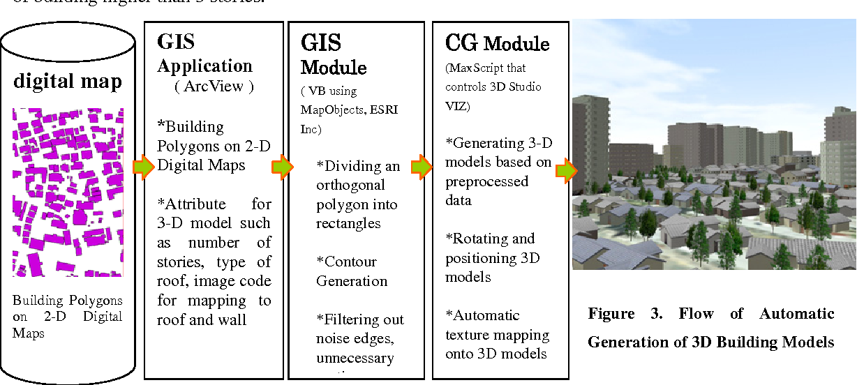 PDF] Automatic Generation of 3-D Building Models Based on a